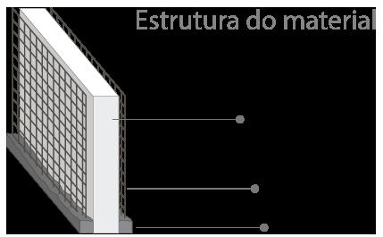Estrutura do Material
